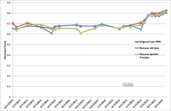 University of Michigan QI Team Analysis of Remission Rates