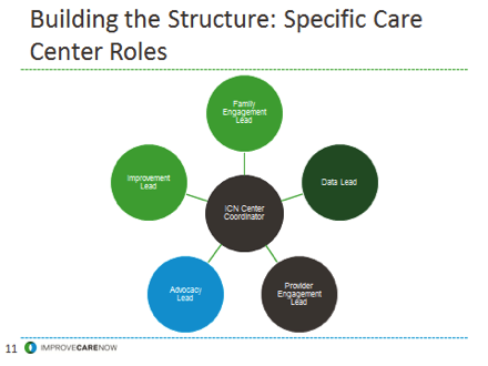 This slide shows a diagram of what a snowflake staffing model would look like at an ICN Care Center.