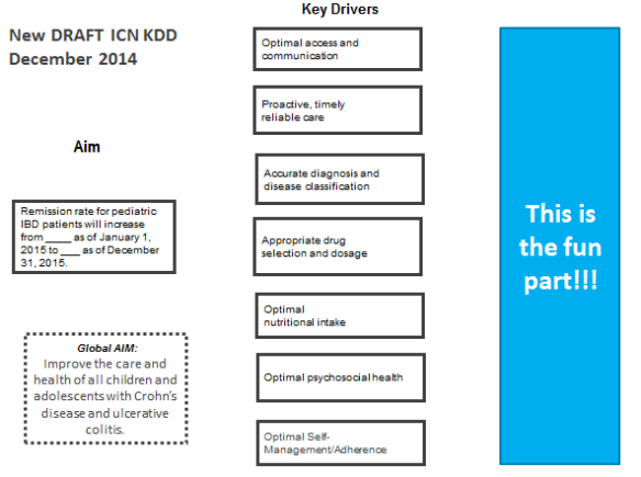 ImproveCareNow Key Driver Diagram with Primary Drivers and Space for new Interventions